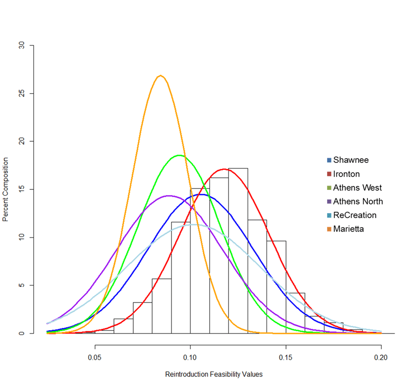 Gaussians, Multivariate Gaussians and Halluciantions from such distributions